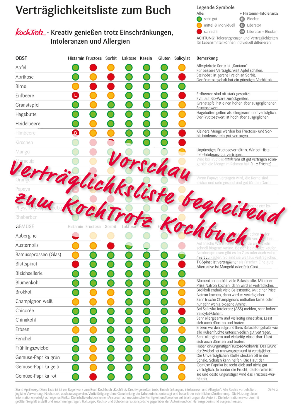 kochtrotz-kreativ-geniessen-kochbuch-vorschau-vertraeglichkeitsliste-1504123-1000-1