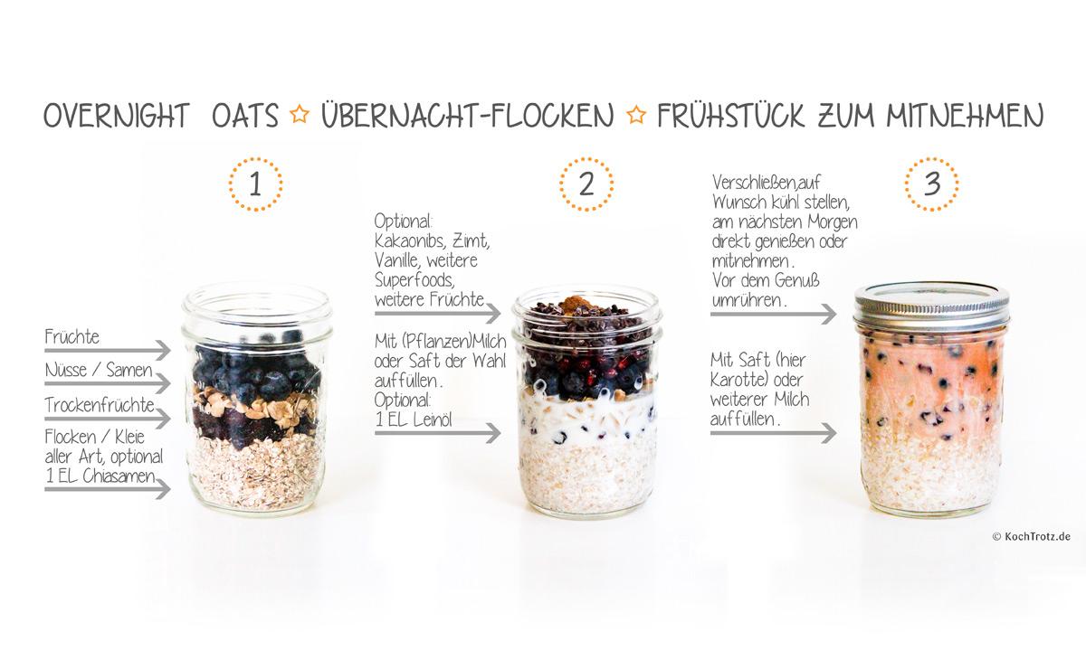 Overnight Oats - einfache Anleitung | optional glutenfrei